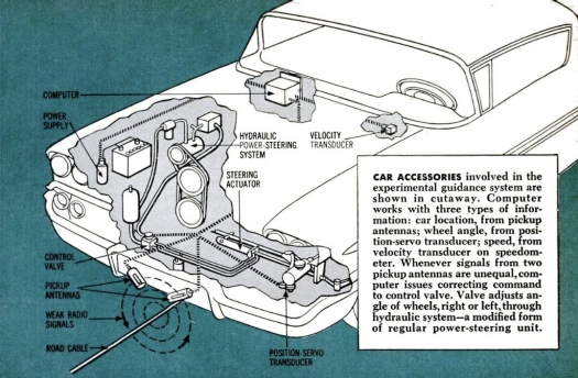 Car accessories, in : Popular Science, Mai 1958, S. 77.